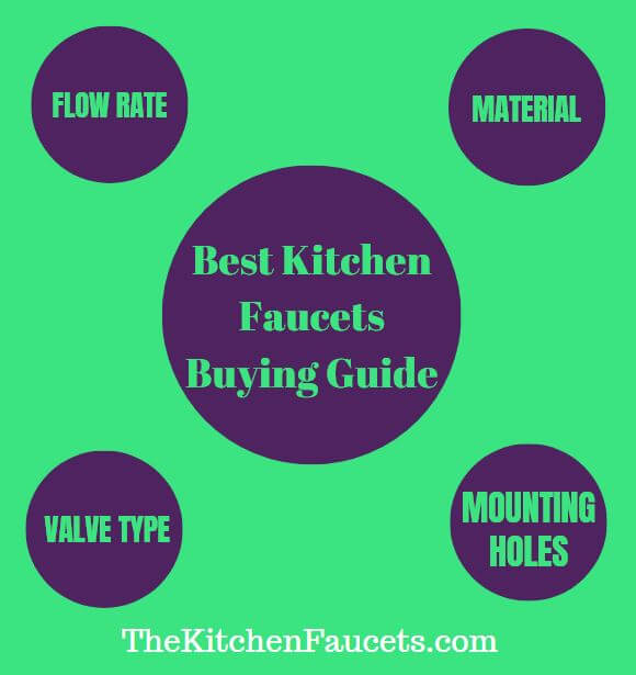 Best Kitchen Faucets 2020 Infographic