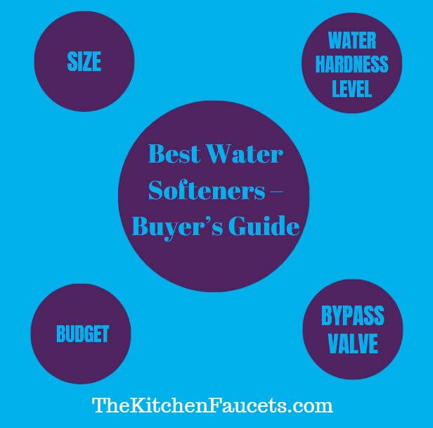 Best Water Softeners 2020 Infographic